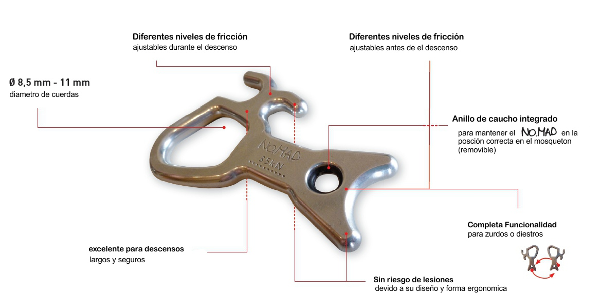 Revisión No.Mad – AustriAlpin – Descensor de Barrancos
